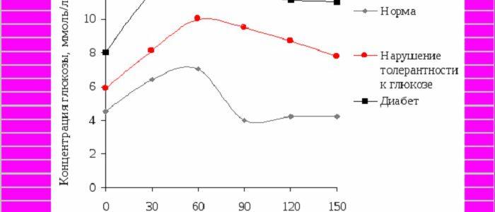 Анализ на сахарную кривую норма